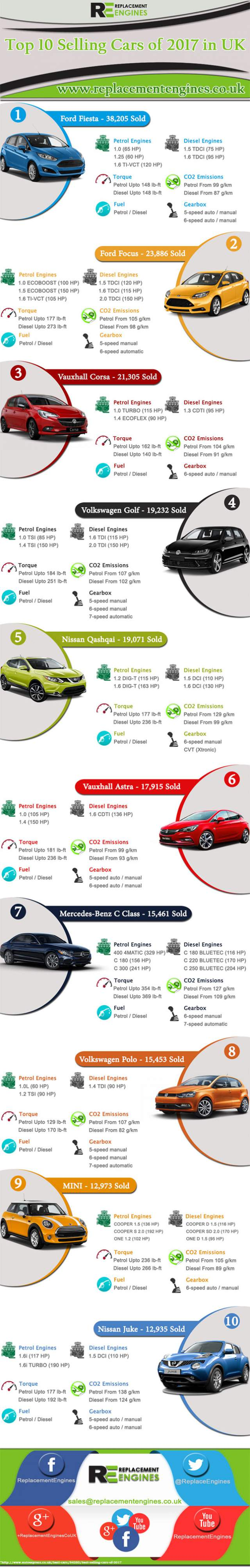 Top 10 Selling Cars