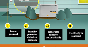 Choosing the Right Home Backup Generator