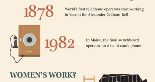 History-Of-Communication