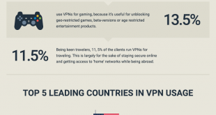 safe internet surfing with bestvpn rating