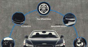 Audi R8 A Real Supercar