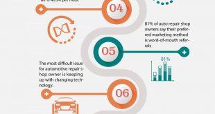 Automotive Repair Statistics