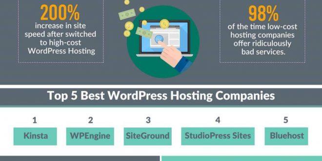 Best WordPress Hosting Providers On The Planet ...