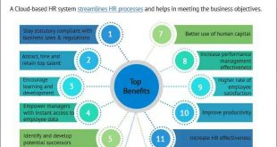 Cloud HR Software on Human Resource Management