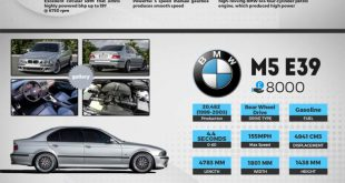 Top 5 M Performance Cars