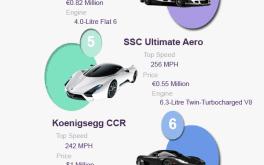 10 fastest cars
