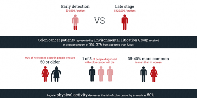 Colon Cancer And Asbestos Exposure Infographic Portal