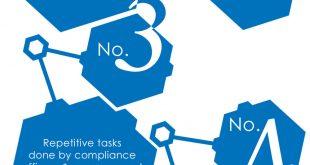 Compliance Management Apps