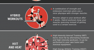 Fitness Trends in the UK