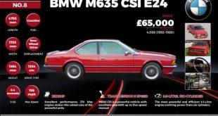 Top 10 M Performance BMW Cars
