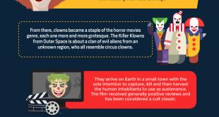 Clowns-in-Modern-Horror