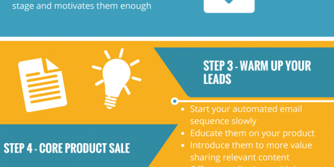 Guide to Successful Marketing Funnel Automation – Infographic Portal