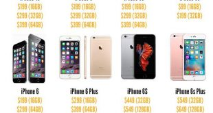 Analysis of iphone