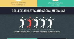 College Sports and Social Media