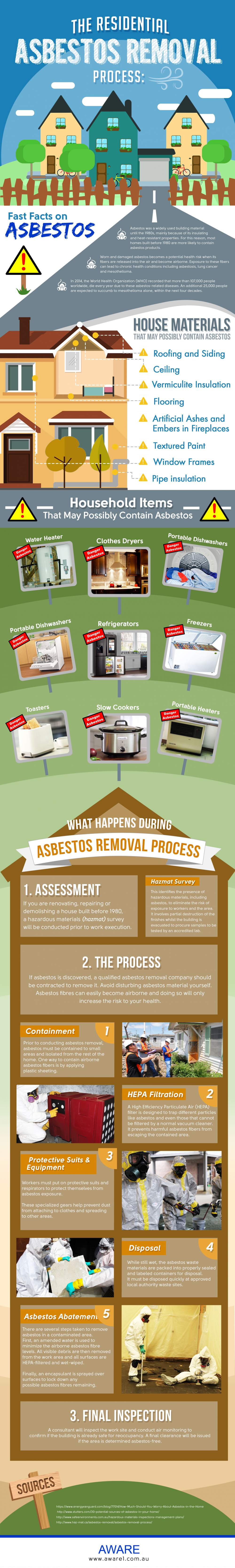 Residential Asbestos Removal Process