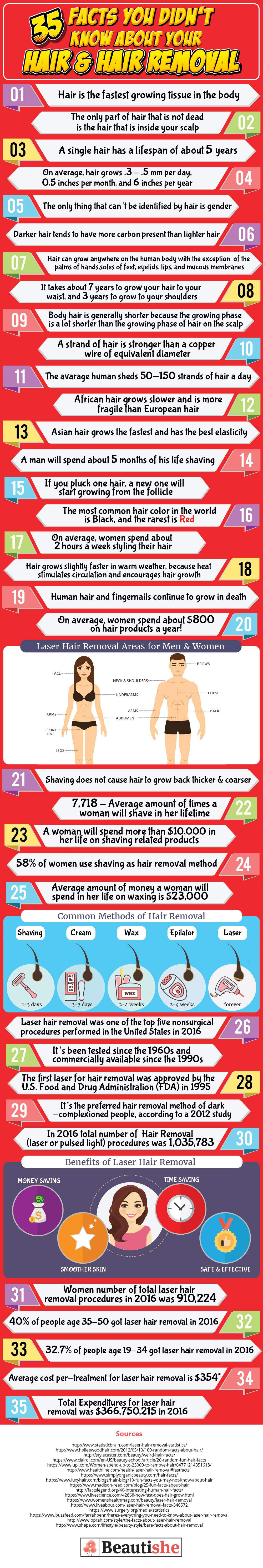 facts about hair and hair removal