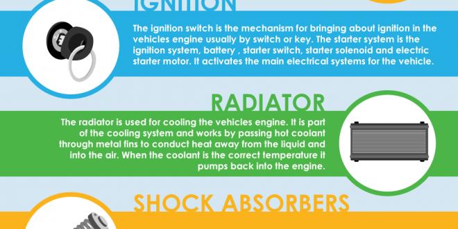 Car Parts Explained – Infographic Portal