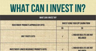 How to Use CPF to Invest for Singaporeans
