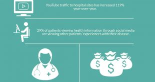 Social Media Impacted Health Care Industry