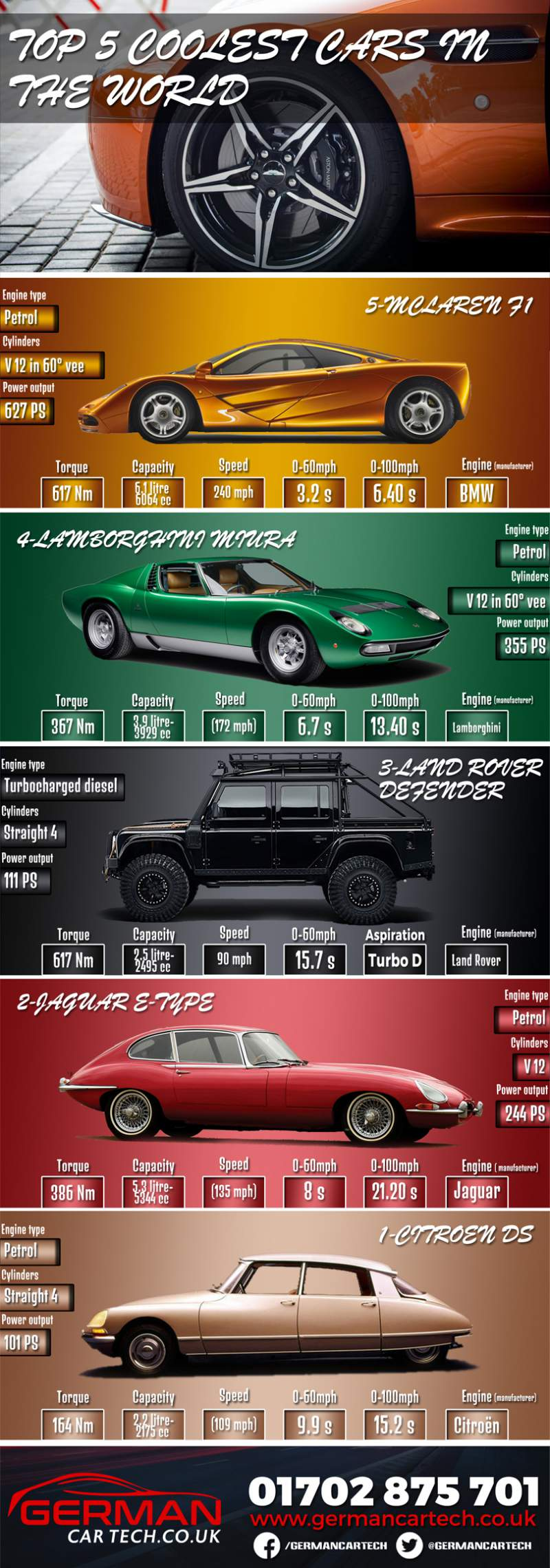 Top 5 coolest cars in the world