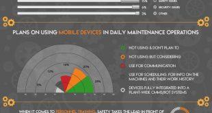 CMMS & Maintenance Statistics