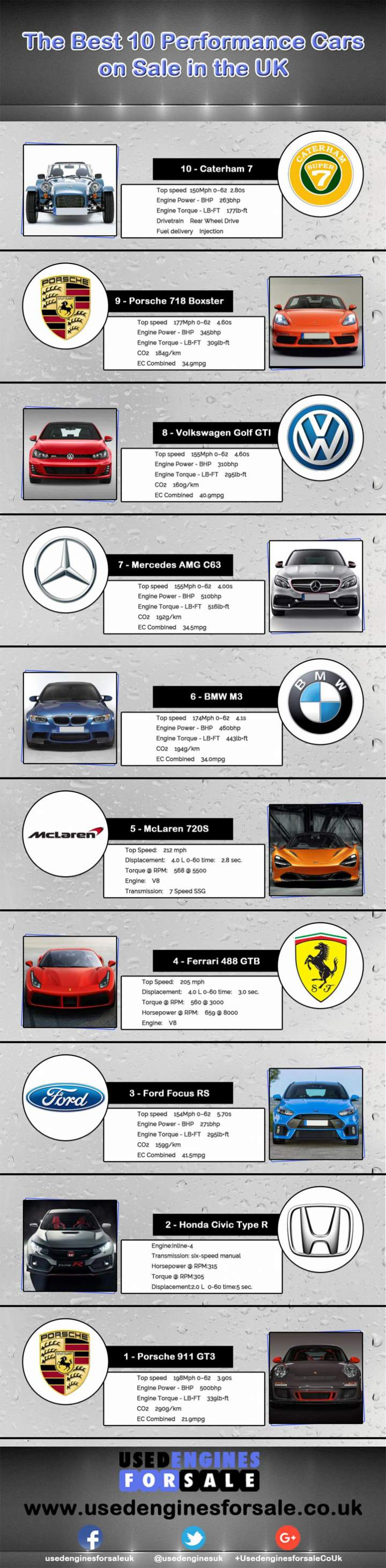 The Best 10 Performance Cars on Sale in the UK