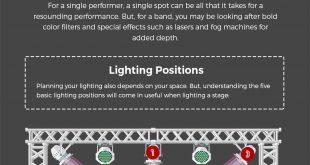 Fundamentals of a Modern Stage Design