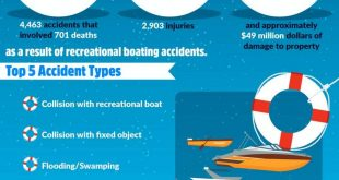 Boating Accidents 2016