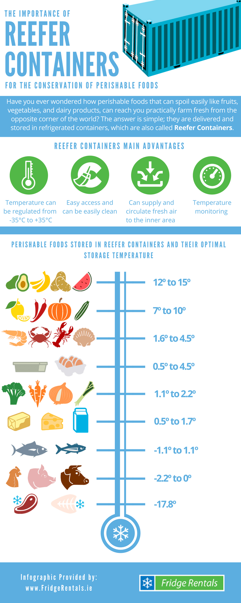Reefer Container Temperature Chart About Townsville