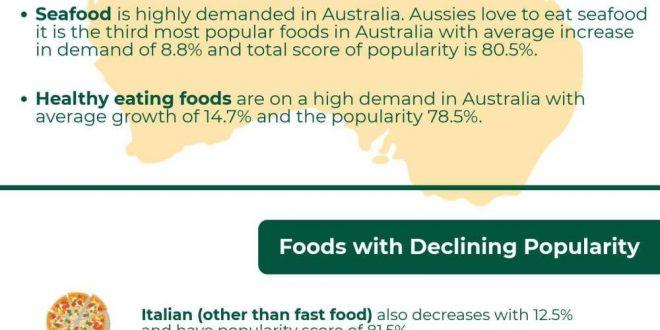 Top Food Trends In Australia | Infographic Portal