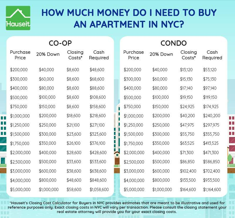 Need An Apartment: How Much Cash Do You Need To Buy An Apartment In NYC