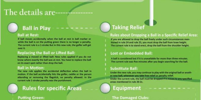 Golf R Estate >> The Major Golf Rule Changes 2019 Summary – Infographic Portal