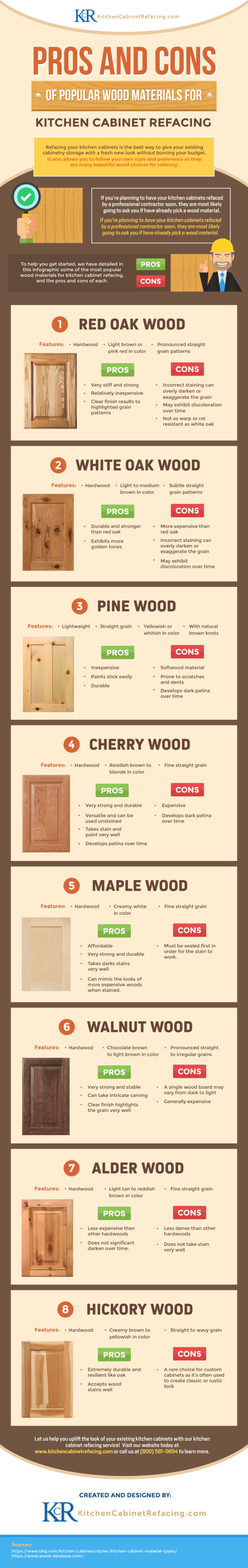 popular kitchen cabinet refinishing | Pros and Cons of Popular Wood Materials For Kitchen ...