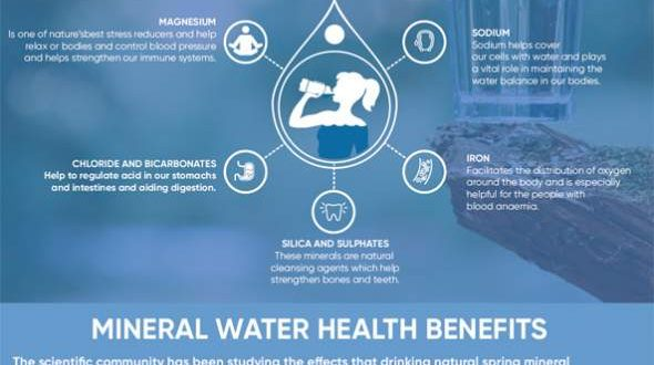 Mineral Water benefits | Infographic Portal