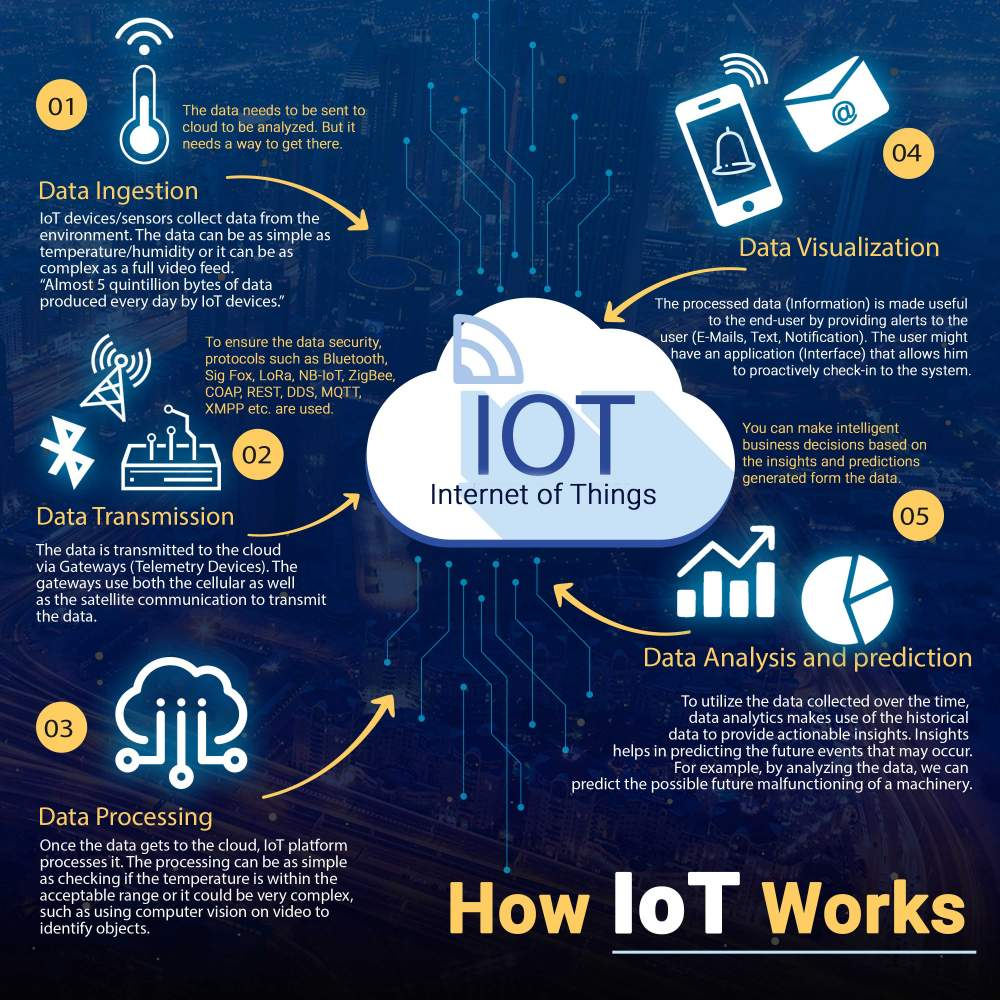 Businesses are booming because of IoT  Know how! – Infographic Portal