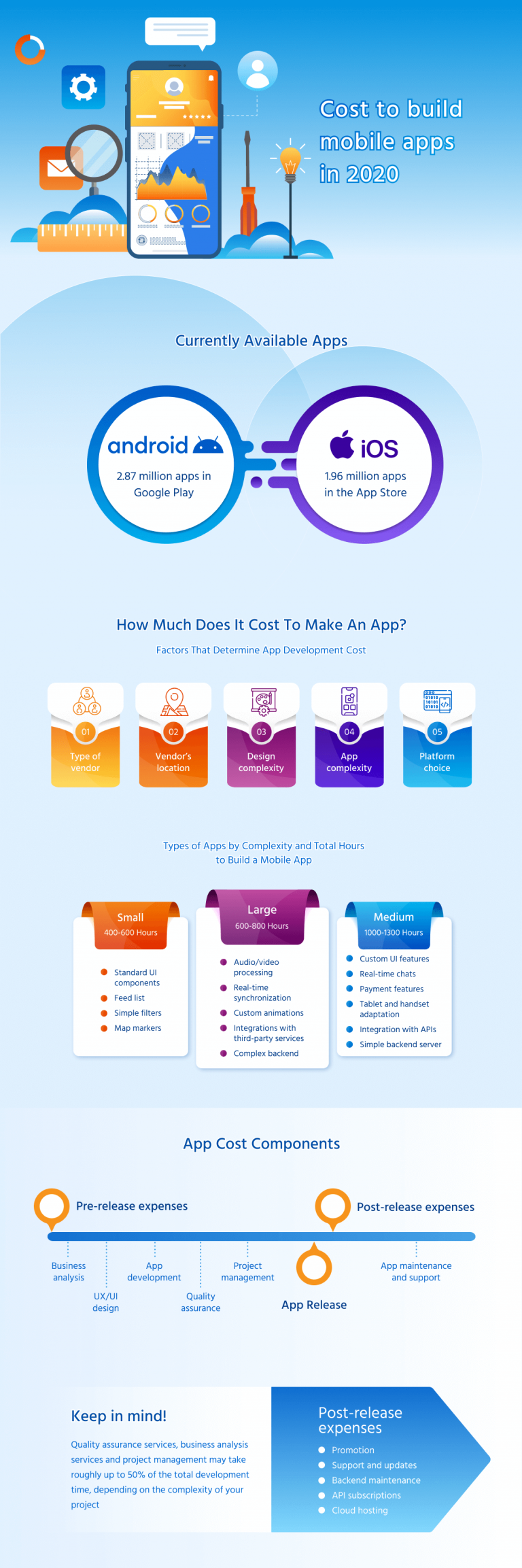 How Much Does it Cost to Create an App in 2020 ...